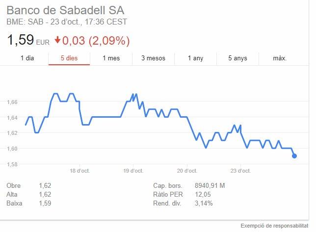 Sembla que al Banc Sabadell li va l'hòst...