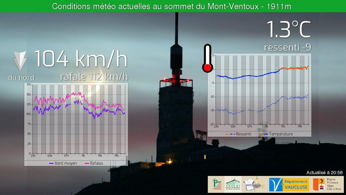 Entre 20h et 21h : Min 0.1°C Max 1.3°C Rafale 118km/h https://t.co/RWl...