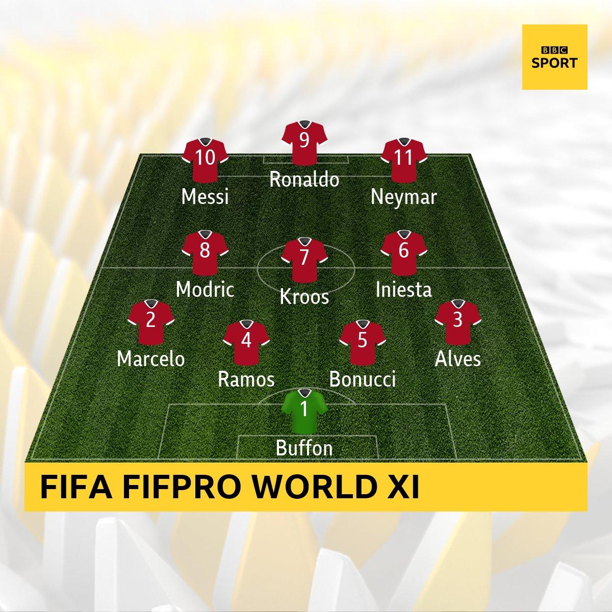 Do you agree with the Fifa FifPro World XI? https://t.co/3bYzjsR22L ht...