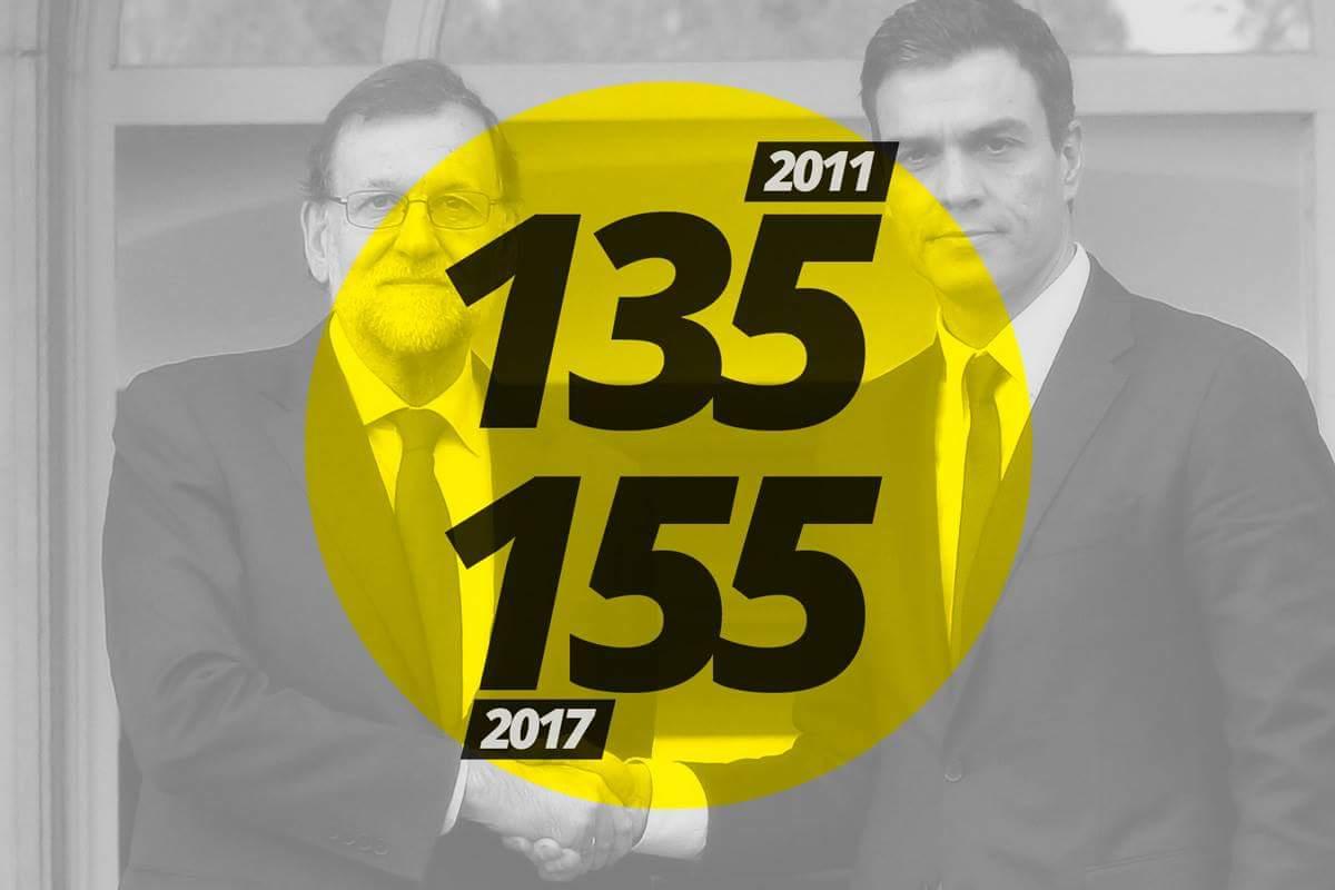 135 y 155. PP y PSOE. Siempre al servici...