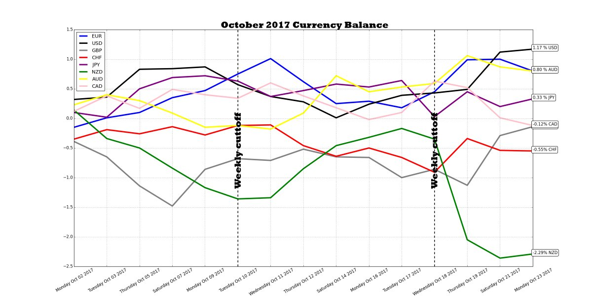 W43 #FX daily update: #USD 1.17 %▲ #AUD 0.80 %▼ #EUR 0.80 %▼ #JPY 0.33 %▲ #CAD -0.12 %▼ #GBP -0.14 %▲ #CHF -0.55%▼ #NZD -2.29%▲ #MOFuturesFX<br>http://pic.twitter.com/pTJQaVG3EL