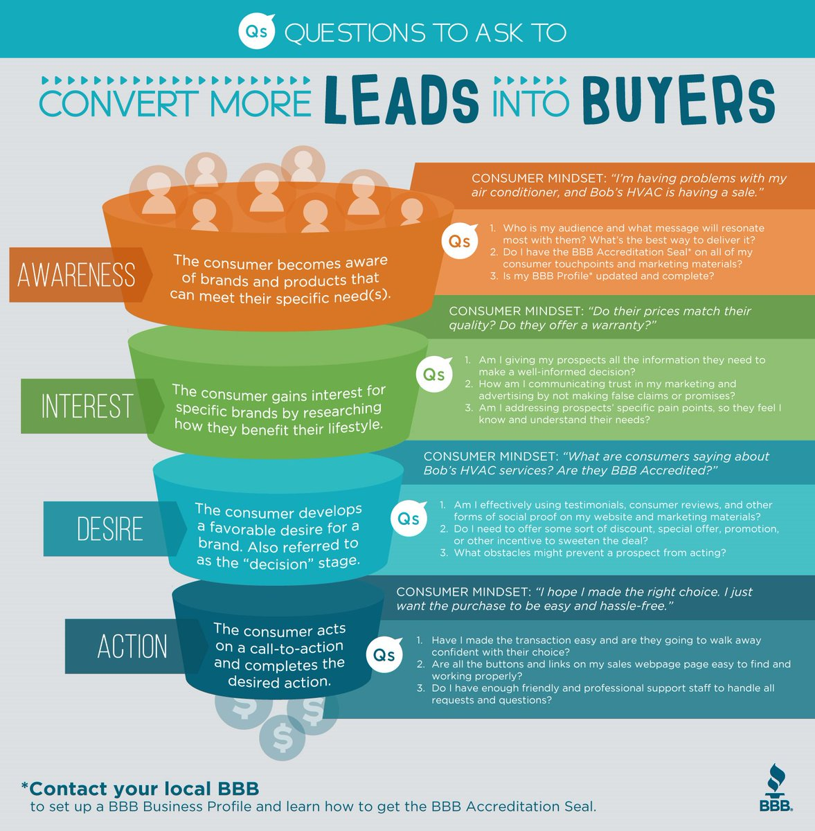The key to winning more #customers? Ask questions and know their mindset at each stage of the #sales funnel:  http:// ow.ly/TZLR30fAeXx  &nbsp;  <br>http://pic.twitter.com/k00Q6z4lpI