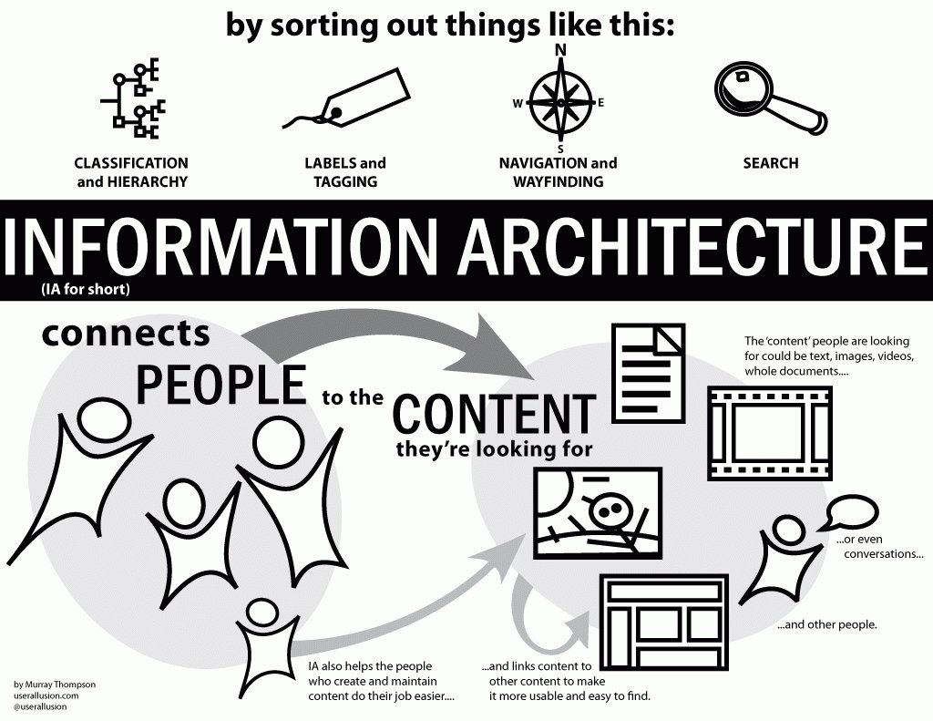 Def. of #IA?  &quot;IA is about helping people understand their surroundings and find what they're looking for [..]&quot;  http://www. uxbooth.com/articles/compl ete-beginners-guide-to-information-architecture/ &nbsp; … <br>http://pic.twitter.com/tE8dR1sjNN