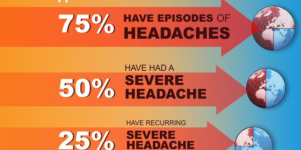 RT All About Headaches Infographic ➡ https://t.co/WGIDNtWRWG https://t.co/ld3YziXpOx #health #wellness