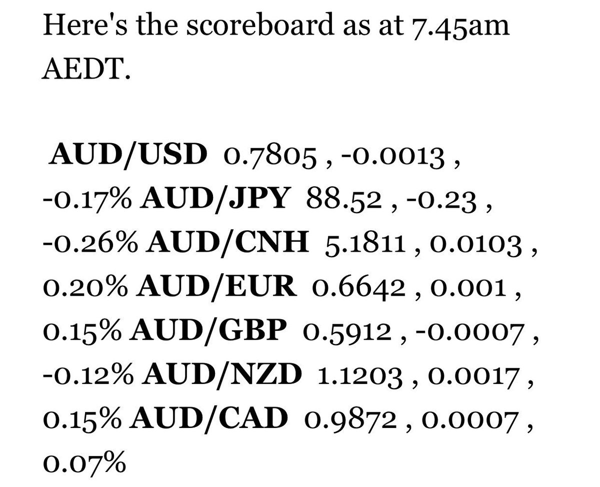 The #AUD had a mixed session yesterday, falling against the #USD and Japanese yen #JPY but gaining against the crosses.#AUDUSD #USDAUD<br>http://pic.twitter.com/BBjtnm49ME
