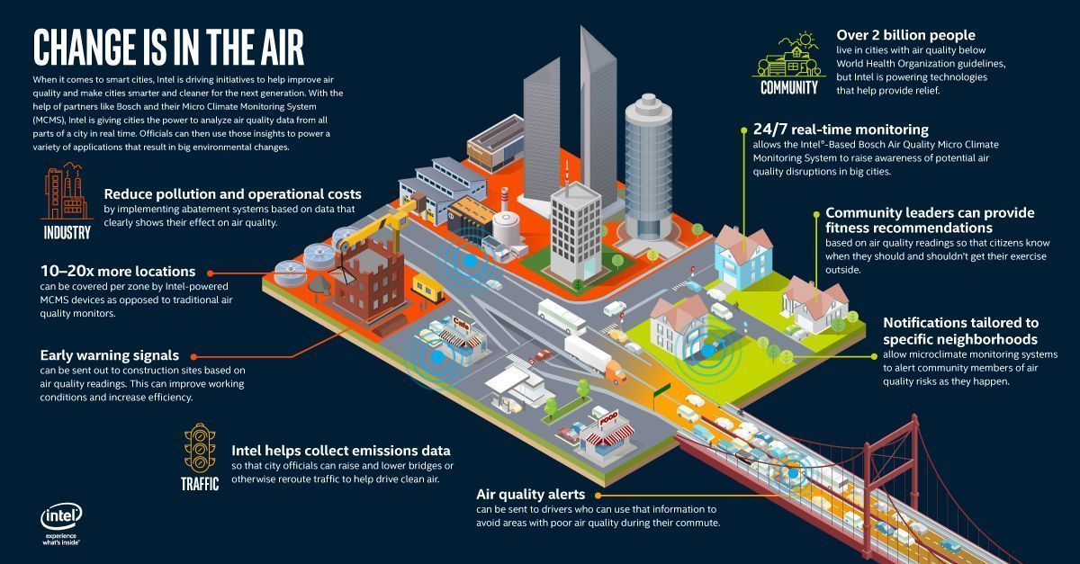 Change is in the air! {#Infographic} #SmartCities #5G #innovation #IoT #CyberSecurity #BigData #Industry40 via @Fisher85M<br>http://pic.twitter.com/nhJgaImZOW