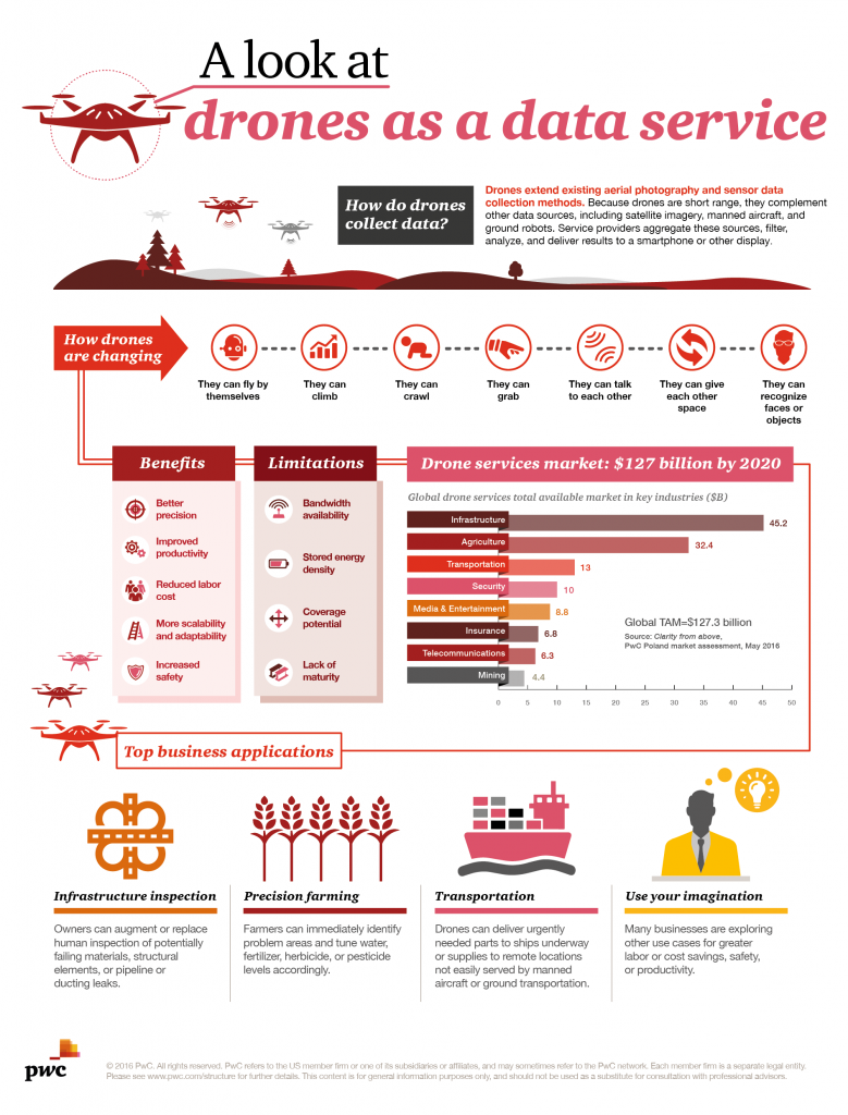 5 benefits of #drone #tech vs traditional methods - commercial #drones as a #data-service #datagovernance ... #uav #4ir @Info_Data_Mgmt<br>http://pic.twitter.com/BfCqLvEZPa