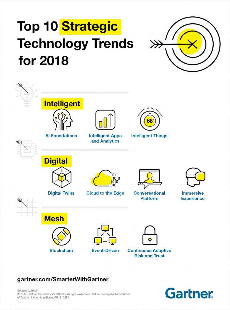 Top 10 strategic #tech #trends for 2018.  http:// gtnr.it/2it46DP  &nbsp;    #IoT #AI #Cloud #blockchain #AR #VR #APIs #CX #digital #Security #DevOps<br>http://pic.twitter.com/nS7LFLN4sh