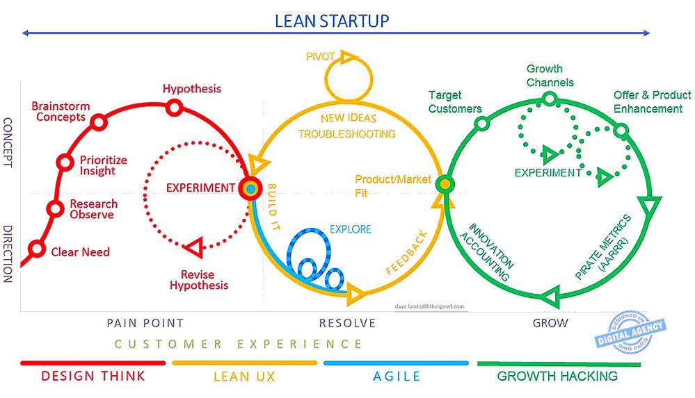 The Lean Startup #GrowthHacking Model  #Startup #CX #UX #Agile #socialmedia #Customers #designthinking #strategy #LeanStartup<br>http://pic.twitter.com/4drOYZiE0b