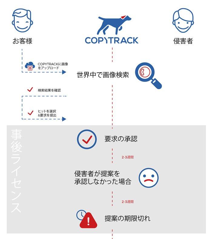 画像をアップすると即座に無断使用サイトを検出  画像無断使用への請求代行サービス「COPYTRACK」が話題 「日本では特にキュレーションサイトの案件が多い」 - ねとらぼ https://t.co/PfNb9UcmEg @itm_nlabから