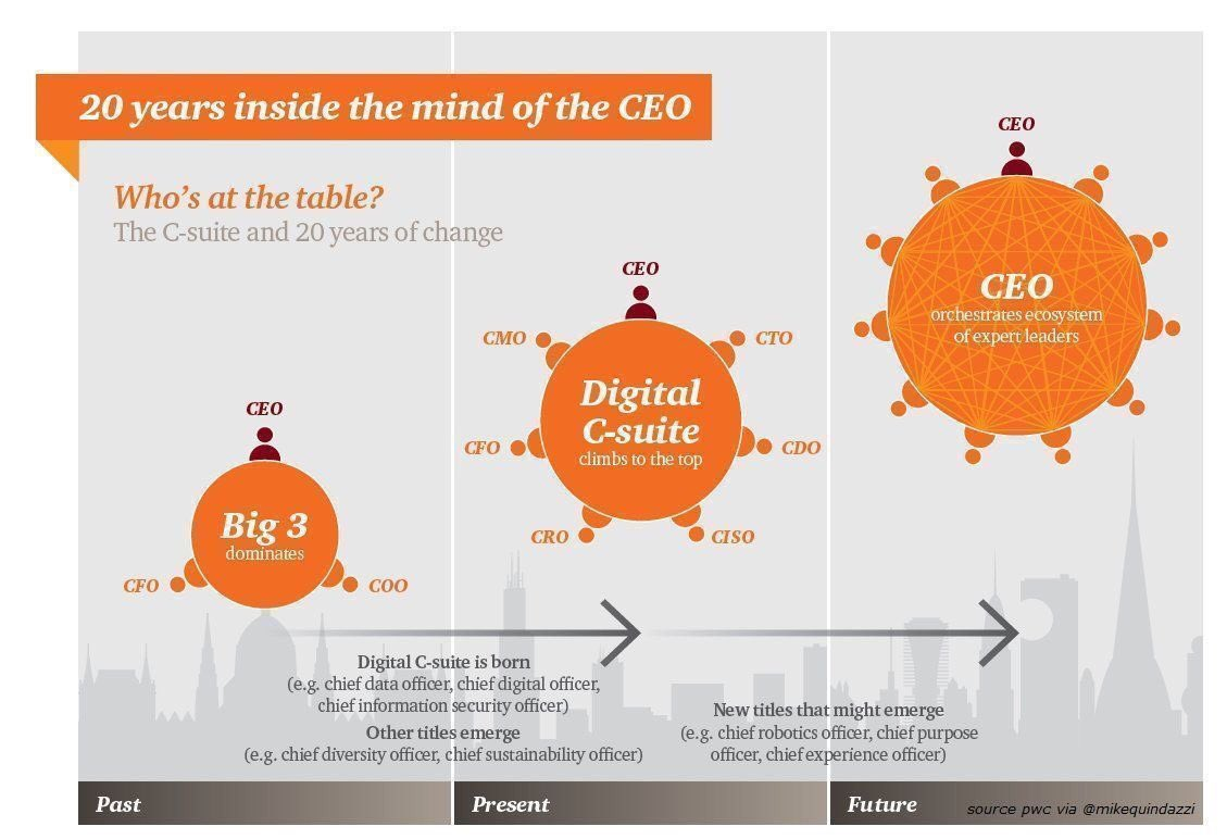 The evolving C-suite #futureofwork #innovation #4IR #fintech #insurtech #growthmindset #IoT  MT @MikeQuindazzi<br>http://pic.twitter.com/xrtyPd7lvA