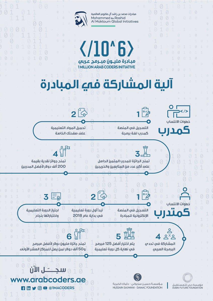 شهادة مبادرة مليون مبرمج عربي