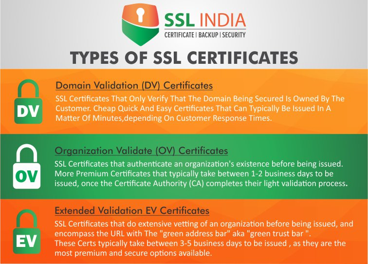 Ssl India On Twitter Ssl India Type Of Ssl Certificates Know The