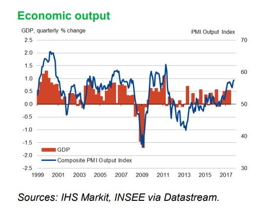 #France Composite Output #PMI rises to 57.5 in Oct&#39;, buoyed by sharpest round of jobs growth since May&#39;07.  http:// ow.ly/tH9a30g5rw6  &nbsp;  <br>http://pic.twitter.com/XeeP612hiy