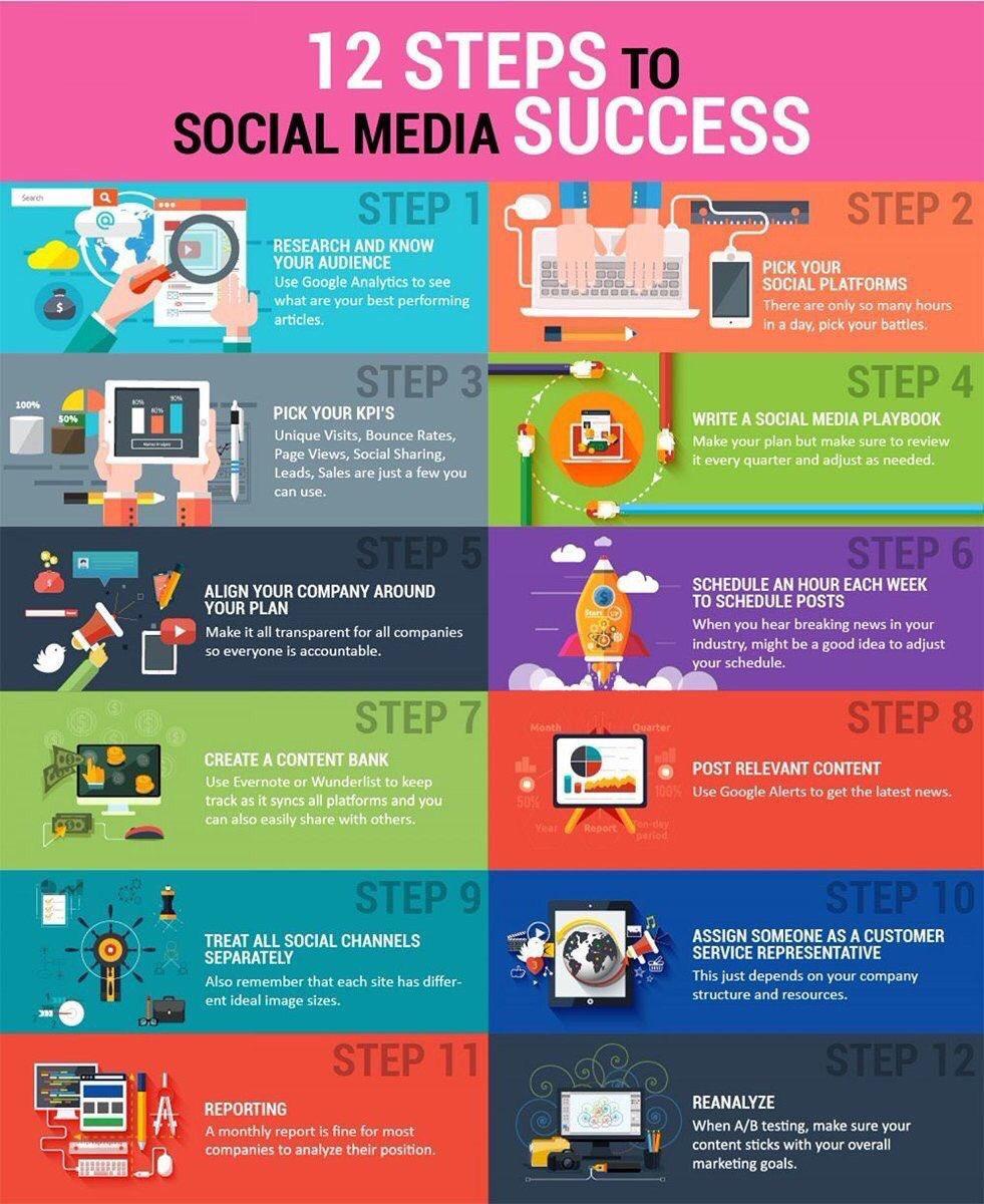 12 steps to social media succes !  #DigitalMarketing #GrowthHacking #makeyourownlane #defstar5 #Mpgvip #startups #seo #smm #BigData #Abhiseo<br>http://pic.twitter.com/zYT4bO0mj7