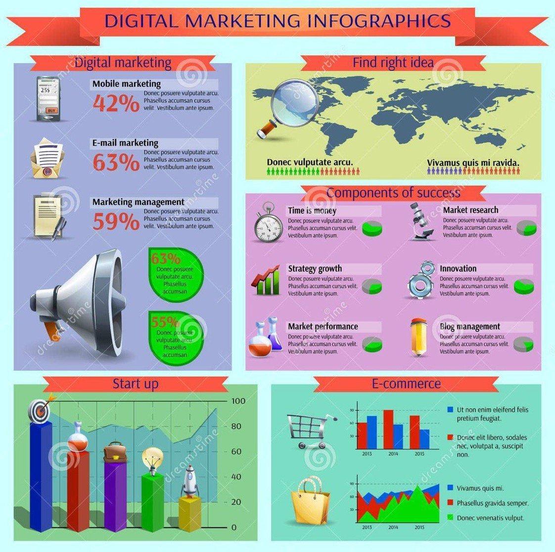[ #DigitalMarketing] #infographic Key Secrets for #Digital #Marketing #Startups #eCommerce #SEO #GrowthHacking  #Cloud #Al #IoT #CX #VR #UX <br>http://pic.twitter.com/YTPRZBzvFL