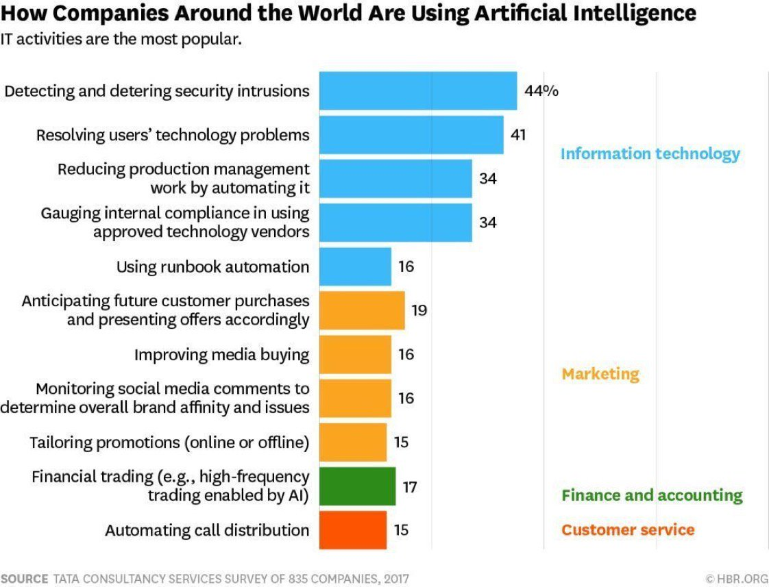 [ #Artificialintelligence ] How companies are using #AI around the world?   #MachineLearning #Fintech #IoT #BigData #Cloud #Innovation #UX<br>http://pic.twitter.com/DZR7Iouf82