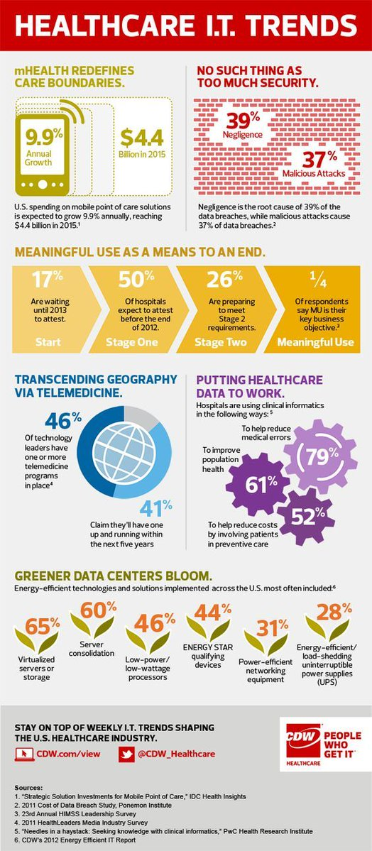 #HIT trends to keep your eye on [#infographic] #Health #IT #HealthTech #Healthcare #mHealth #digitalhealth #ehealth #hcsm #DigitalHealth<br>http://pic.twitter.com/eiZhP8CWRF