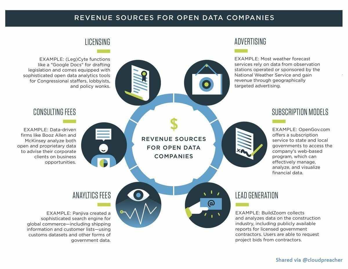 Revenue Sources for #OpenData companies!  #Cloud #StartUp #SMM #AI #IoT #Fintech #BigData #deeplearning #Mpgvip #CIO #CDO #Data @ramyag727<br>http://pic.twitter.com/KdMKaQcjQf