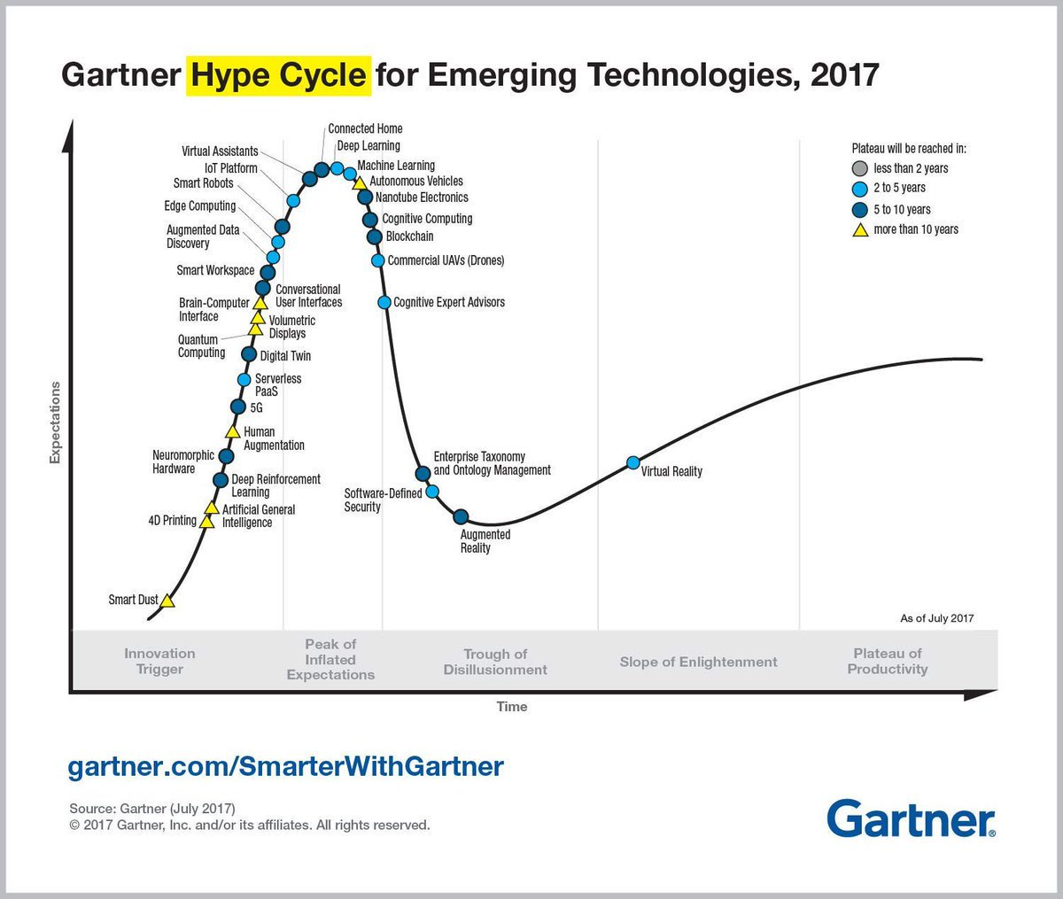 The 2017 @Gartner_inc hype cycle for #Emerging #Technology   #IoT #AR #blockchain #DL #5G #AI #UX #IQTday  {MT <a href=