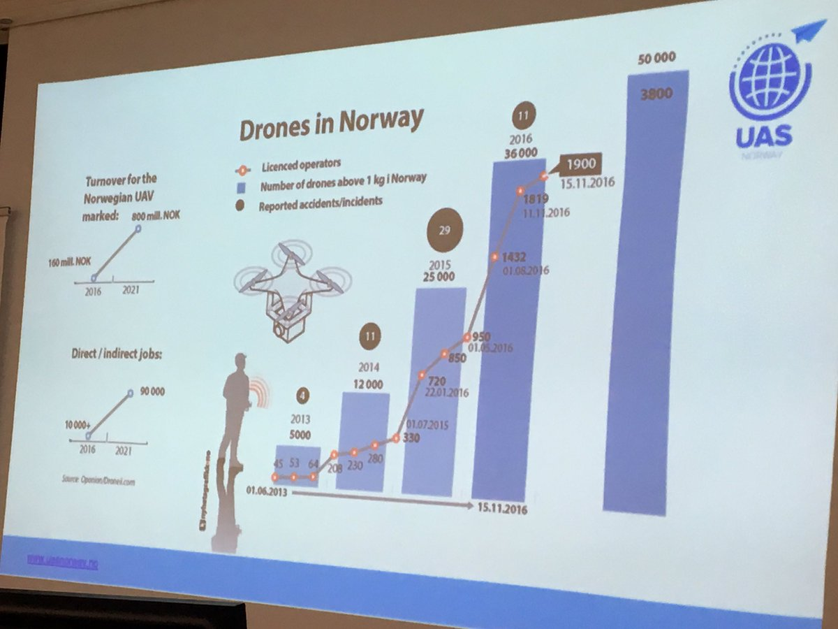 Drone sector is growing fast in #Norway! French compagnies will share experiences and challenges @BF_Nordics @NicolasSestier<br>http://pic.twitter.com/Y7JFjNnzNx