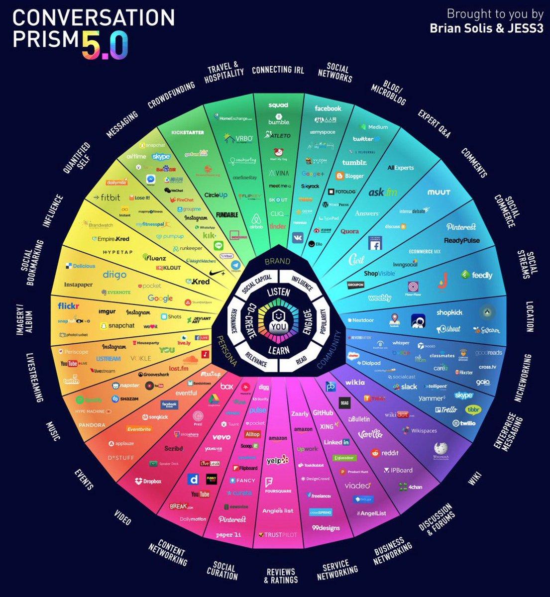 2017 Conversational Social Networks: 28 User-Centric Usage Types @briansolis @JESS3 #DigitalMarketing #UX #SocialMedia #SMM #GrowthHacking<br>http://pic.twitter.com/QqLv5hc8PR