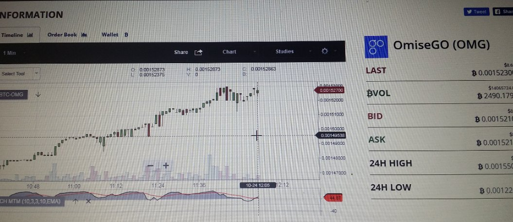 #omisego Chart is looking Pretty Amazing! #cryptocurrency #payment #ethereum #omg $omg #omise #Bittrex #Binance #poloniex #btc #altcoins<br>http://pic.twitter.com/wBlGJ01F2R