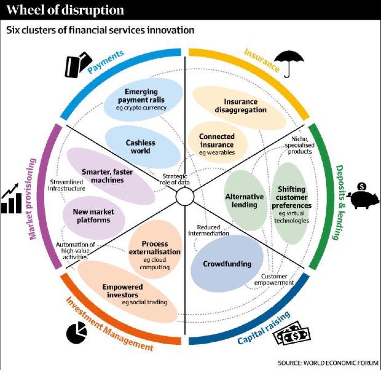 Wheel of #disruption  #IIoT #AI #Blockchain  #APIs #Tech #Cybersecurity #Cloud #Bigdata  #dataScience #IoT #SaaS via @JacBurns_Comext<br>http://pic.twitter.com/oC1hUwscD8