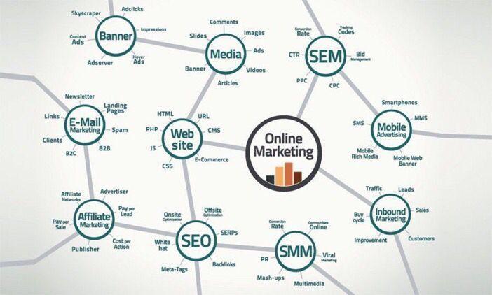 Online Marketing Landscape #smm17 #digitalmarketing #seo #growthhacking #defstar5 #mpgvip #makeyourownlane #SEM #marketing #insurtech #media<br>http://pic.twitter.com/6sK3dIGinX