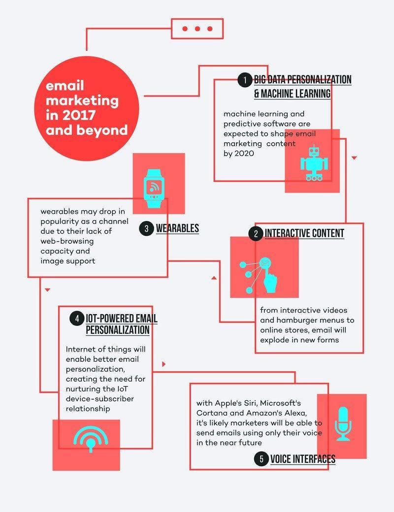 #EmailMarketing 2017 and Beyond #DigitalMarketing #AI #BigData #IoT #UX #ML #Bots #Contentmarketing #Mpgvip #Defstar5 #Makeyourownlane<br>http://pic.twitter.com/3OueWKS7vQ