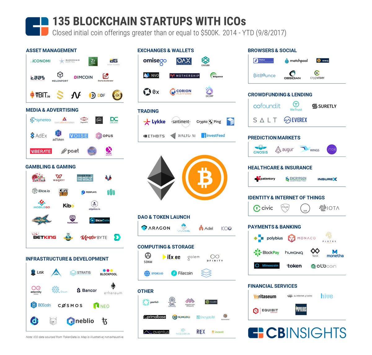 135 #blockchain #startups that have raised money through #ICOs. #fintech #cryptocurrency #bitcoin #CyberSecurity #IoT #ai v/ @MikeQuindazzi<br>http://pic.twitter.com/Vok5jhFl7D