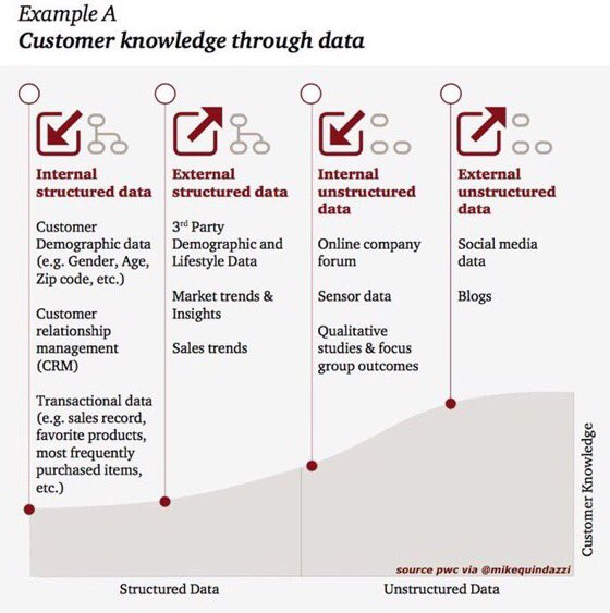 #BigData sources on the #customerjourney that create human-centered design.    http:// pwc.to/2wWyqx4  &nbsp;     #UX #CX #digital  HT @MikeQuindazzi @Fisher85M  @jblefevre60 @guzmand @TamaraMcCleary<br>http://pic.twitter.com/0EfCu41IXn