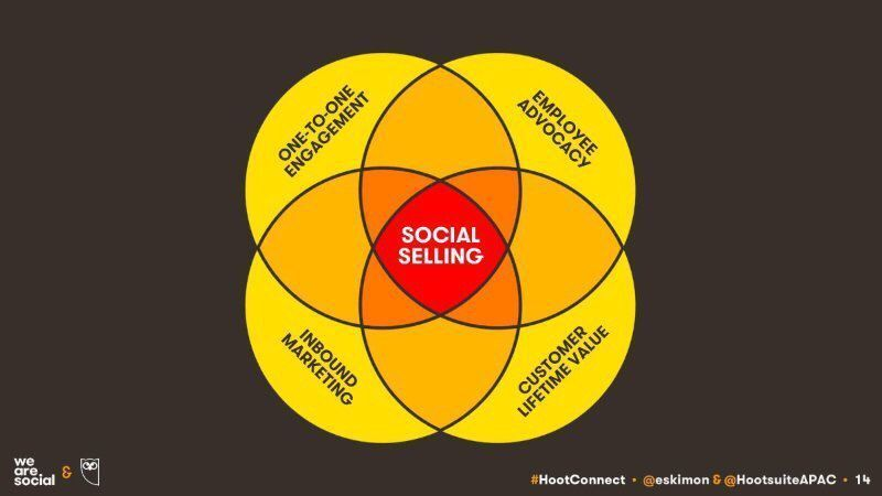 Keep hearing about #socialselling? not sure how to do it? @wearesocial guide:  http:// bit.ly/2xjxGOM  &nbsp;   HT @eskimon #digital #socialmedia <br>http://pic.twitter.com/FnUMEDLkfE