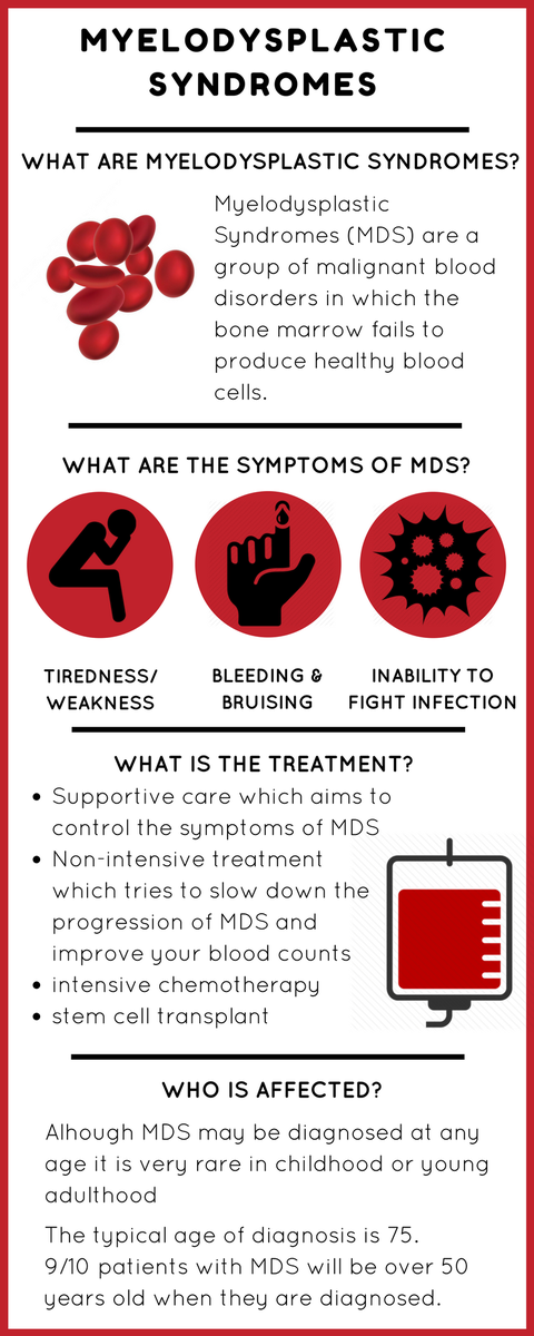 What Is Mds >> Leukaemia Lymphomani On Twitter Today Is Mds World