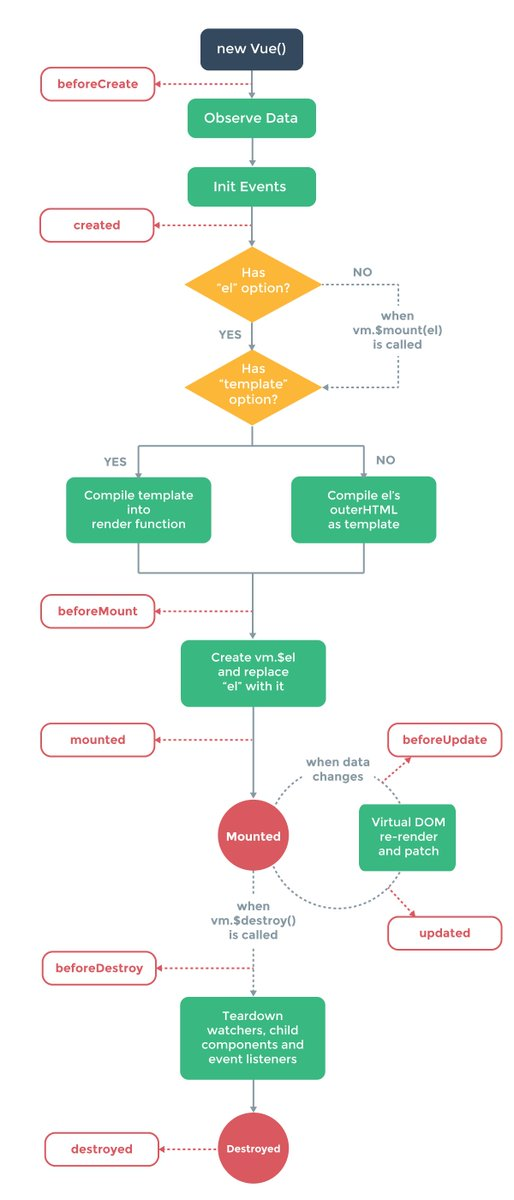 Understanding Vue.js Lifecycle Hooks  http:// goo.gl/2yI9Xb  &nbsp;   #php #nodejs #angularjs #ux #vuejs #reactjs #css #agile #python #javascript<br>http://pic.twitter.com/rG0Lm9WmDT