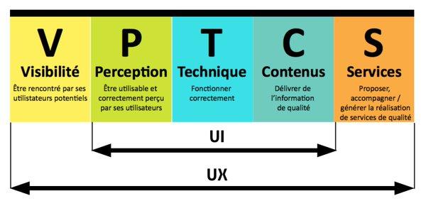 La qualité web, base de l'expérience utilisateur #UX https://t.co/HHUhgpqJsQ https://t.co/uNBi2ni2FY