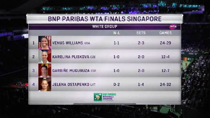 Singapour 2017 - Masters Cup - Page 2 DM6WLi7X4AAt39S