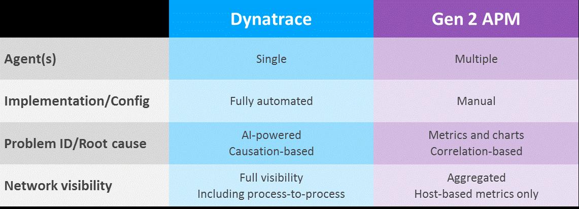 Dynatrace on Twitter: