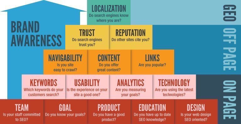 #Brand awareness  #Branding #Keyword #SEO #SEM #DigitalMarketing #SMM #Mpgvip #Defstar5 #Makeyourownlane #Growthhacking #Marketing #SPDC<br>http://pic.twitter.com/w6LExpu8zf