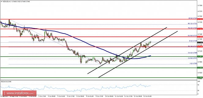 Technical analysis of NZD/USD for October 13, 2017: Overview: The NZD/USD pair continues to rise from…  https://www. stock-trkr.co.uk/commentary/for ex1/Technical-analysis-of-NZDUSD-for-October-13-2017?utm_source=dlvr.it&amp;utm_medium=twitter &nbsp; …  #articles <br>http://pic.twitter.com/98kKKXTobp
