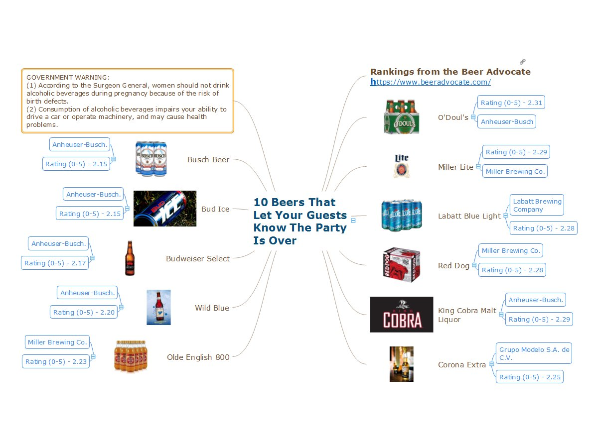 #mindmap with low ranked beers from Beer Advocate -  http:// bit.ly/2wIxlV0  &nbsp;     #Conceptdraw  http:// conceptdraw.com  &nbsp;     contains data/images<br>http://pic.twitter.com/LHyByO0fPV