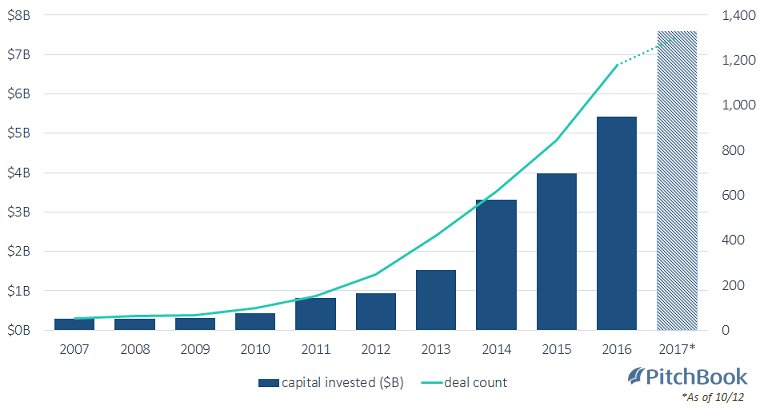 no surprise #VentureCapital Investments into #artificial_intelligence on the rise. Via @PitchBook #VC #Startup<br>http://pic.twitter.com/Xl7xj4eYF9