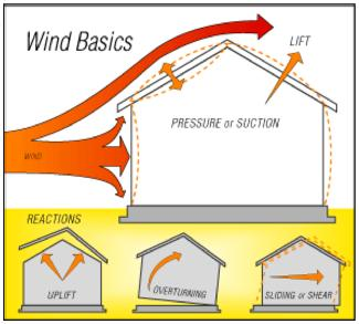A simple explanation of how wind exerts pressure upon and creates suction within a structure. #hurricanes #claims  http:// stormsurvival.org/wind.html  &nbsp;  <br>http://pic.twitter.com/5embk7HLjA