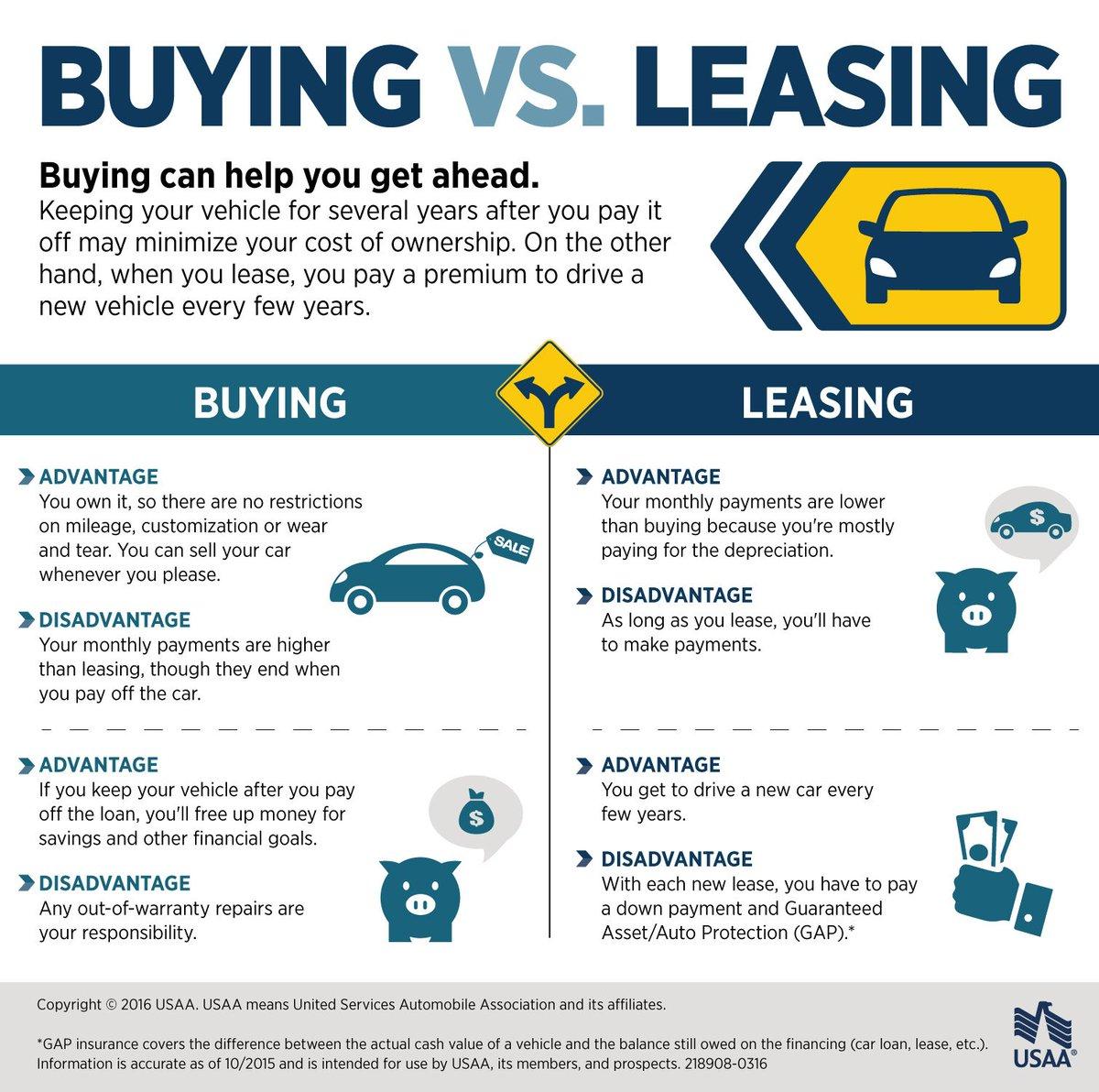 buying a car versus leasing a car