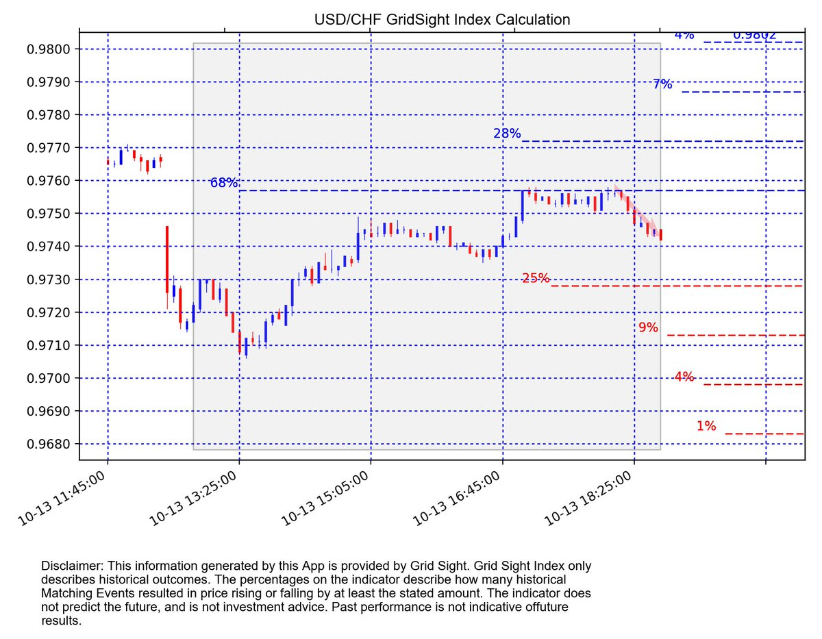 #USDCHF m5 GSI with 68 matching events:  Up to 0.9757 at 68%  Down to 0.9728 at 25% <br>http://pic.twitter.com/uh9L1MQeYT