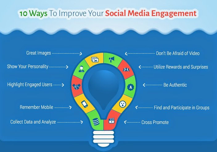 10 ways to improve #SocialmediaEngagement #DigitalMarketing #Videomarketing #Mobile #Marketing #GrowthHacking #Mpgvip #VisualMarketing #SPDC <br>http://pic.twitter.com/a92saS2xKT