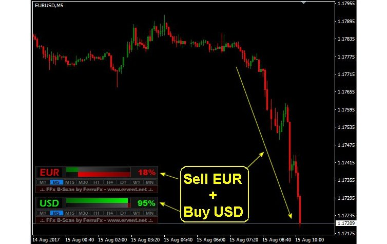 #MT4 #MT5 FFx Basket Scanner See if a currency / related basket is tradable!!  https:// mql5.com/1szxr  &nbsp;   #FerruFx #fx #forex #forextrading <br>http://pic.twitter.com/DJoVDXOIoh