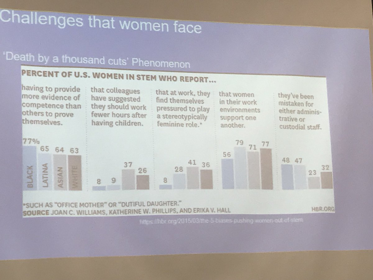 Statistics presented by Brittany Campbell on 'Death by a thousand cuts' phenomenon. #WomeninSTEM #CanWomenSTEM150 #CdnSci <br>http://pic.twitter.com/LCpb6ubFXc