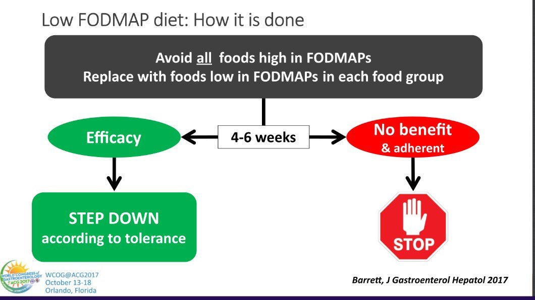 Low FODMAP diet..how it&#39;s done in #IBS #WCOGatACG17 @AmCollegeGastro  #postgradcourse<br>http://pic.twitter.com/IhsUPxssMT