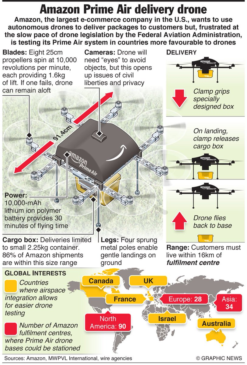 #IOT: #Drones will be a key part of our trillion- #sensor #future... #drone #4ir  http:// briandcolwell.com/2017/02/36-thi ngs-you-should-know-about-drones/.html &nbsp; … <br>http://pic.twitter.com/usuCyRvBgL